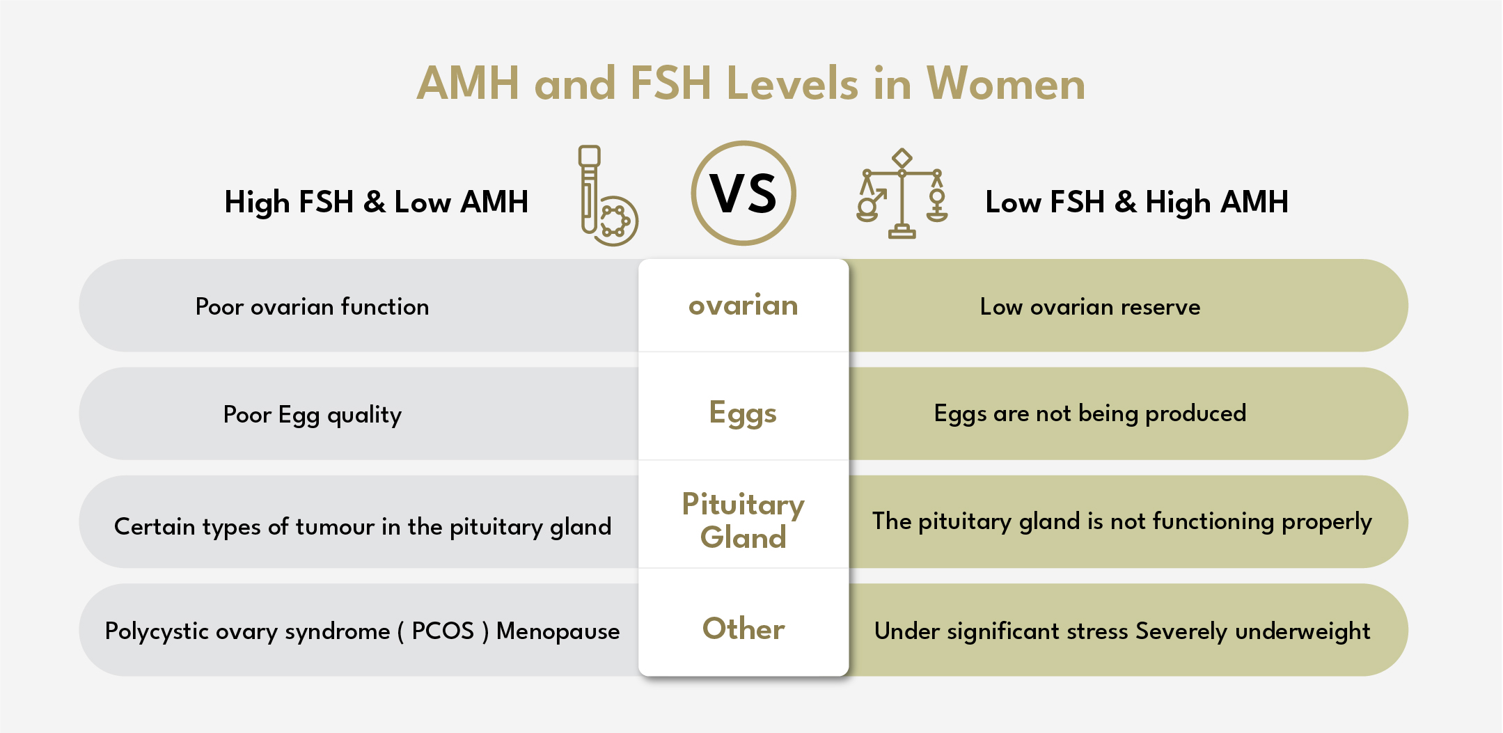 AMH AND FSH LEVELS IN WOMEN