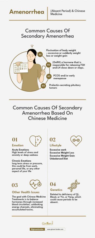 Amenorrhea (absent period) & Chinese Medicine